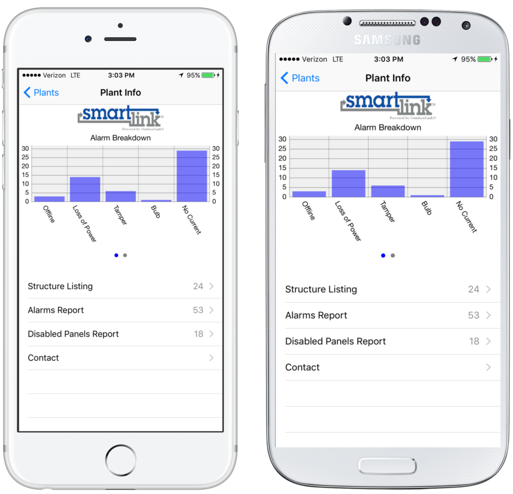 Smartlink iphone app remote control alarm breakdown